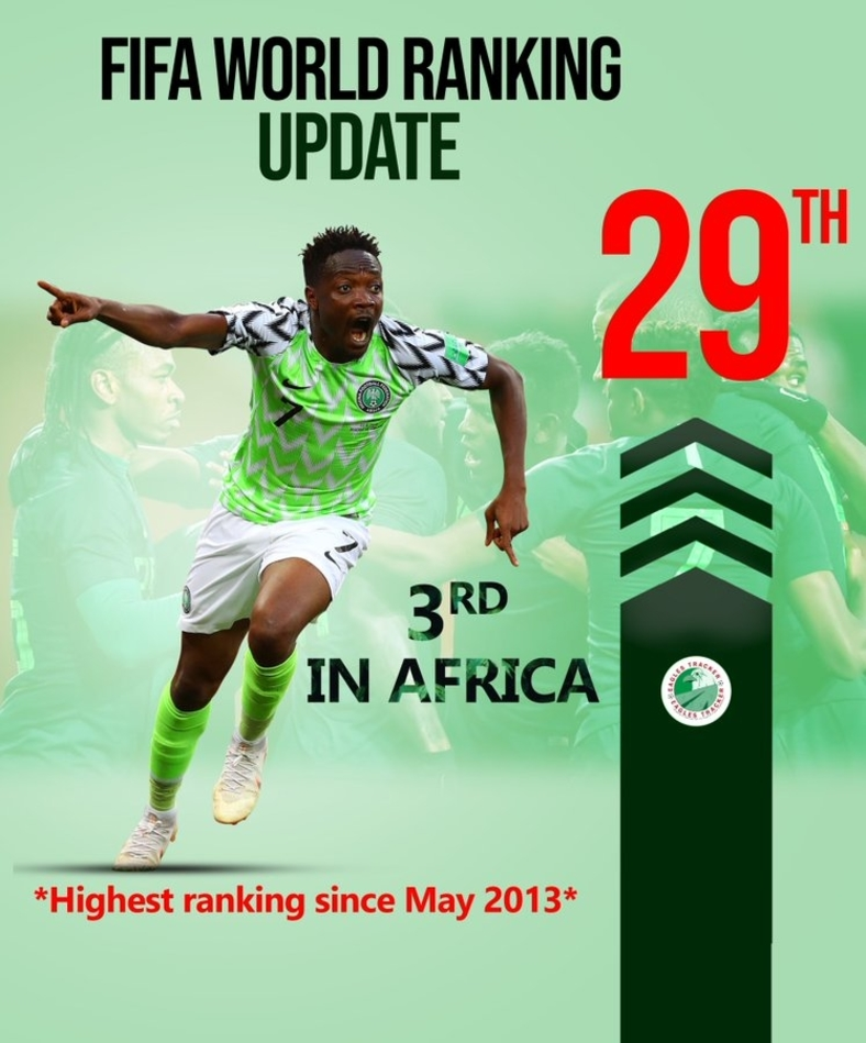 Super Eagles Get Highest FIFA Ranking In 7 Years U2013 Empire