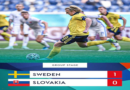 Euro 2020: Sweden boast last 16 hopes with lone goal victory over Slovakia